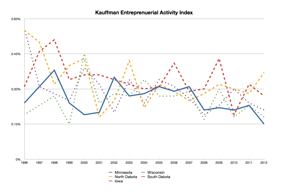 Kauffman Index of Entrepreneurial Activity Upper Midwest