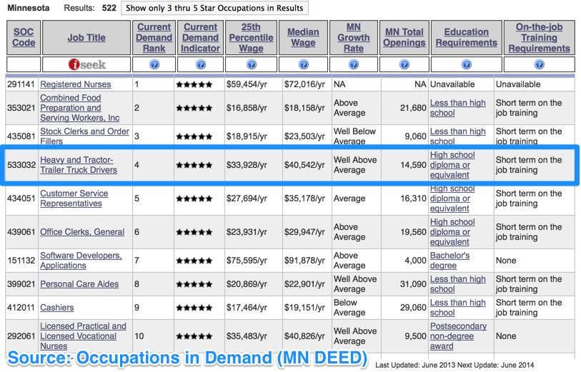 Truck_Drivers_In_High_Demand_in_Minnesota